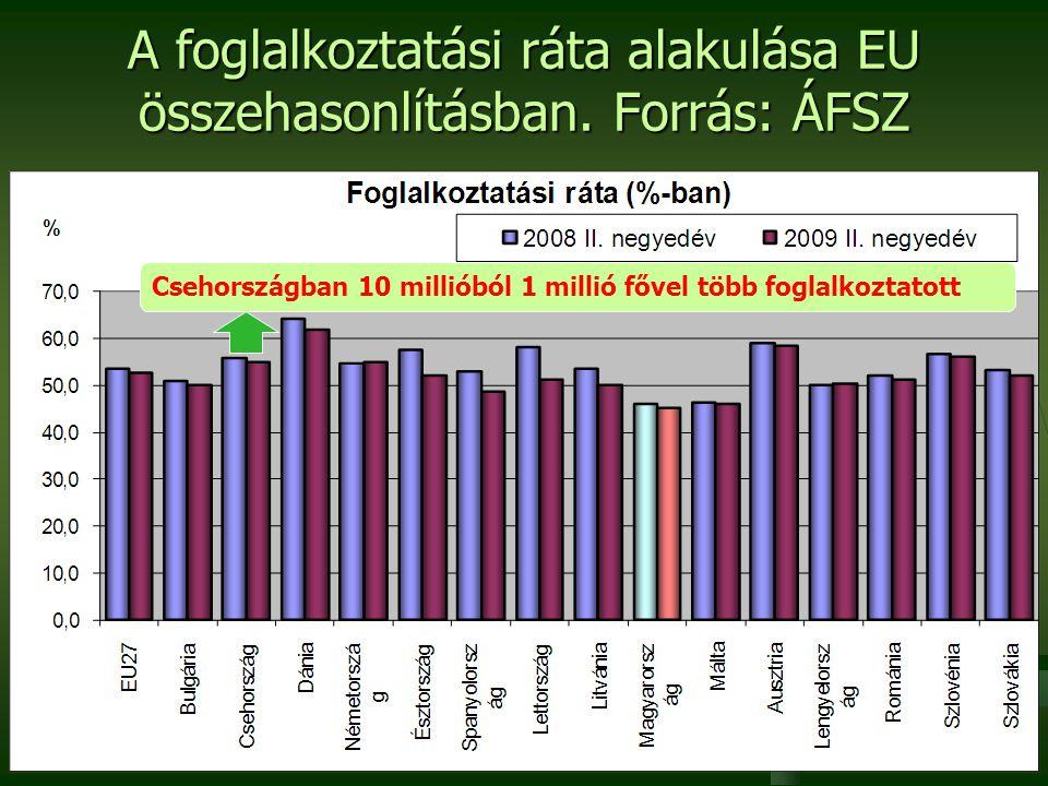 3 A foglalkoztatási ráta alakulása EU összehasonlításban. Forrás: ÁFSZ Csehországban 10 millióból 1 millió fővel több foglalkoztatott