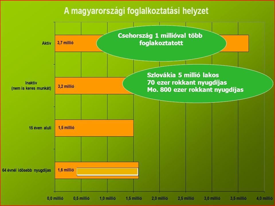Szlovákia 5 millió lakos 70 ezer rokkant nyugdíjas Mo. 800 ezer rokkant nyugdíjas Csehország 1 millióval több foglakoztatott