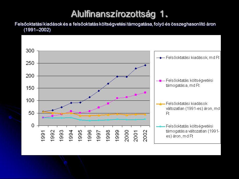 Alulfinanszírozottság 1. Felsőoktatási kiadások és a felsőoktatás költségvetési támogatása, folyó és összeghasonlító áron (1991–2002)