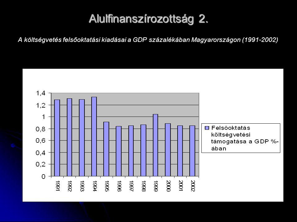 Alulfinanszírozottság 2. A költségvetés felsőoktatási kiadásai a GDP százalékában Magyarországon (1991-2002)
