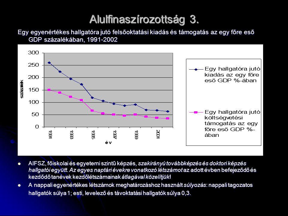 Alulfinaszírozottság 3. Egy egyenértékes hallgatóra jutó felsőoktatási kiadás és támogatás az egy főre eső GDP százalékában, 1991-2002 AIFSZ, főiskola