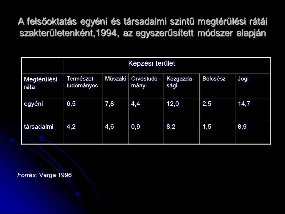 A felsőoktatás egyéni és társadalmi szintű megtérülési rátái szakterületenként,1994, az egyszerűsített módszer alapján Forrás: Varga 1996 Képzési terület Képzési terület Megtérülési ráta Természet- tudományos Műszaki Orvostudo- mányi Közgazda- sági BölcsészJogi egyéni6,57,84,412,02,514,7 társadalmi4,24,60,98,21,58,9