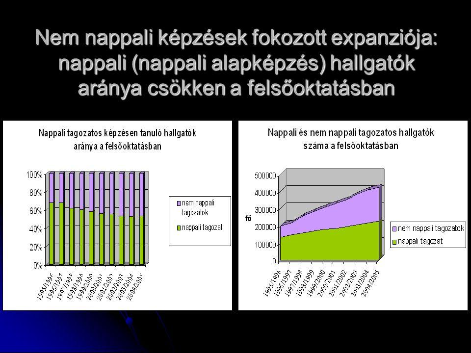 Nem nappali képzések fokozott expanziója: nappali (nappali alapképzés) hallgatók aránya csökken a felsőoktatásban
