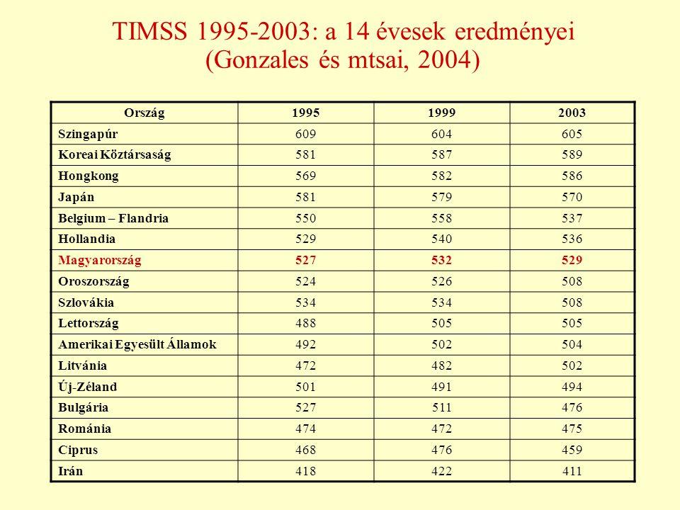 TIMSS 1995-2003: a 14 évesek eredményei (Gonzales és mtsai, 2004) Ország199519992003 Szingapúr609604605 Koreai Köztársaság581587589 Hongkong569582586