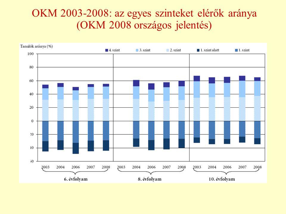 OKM 2003-2008: az egyes szinteket elérők aránya (OKM 2008 országos jelentés)