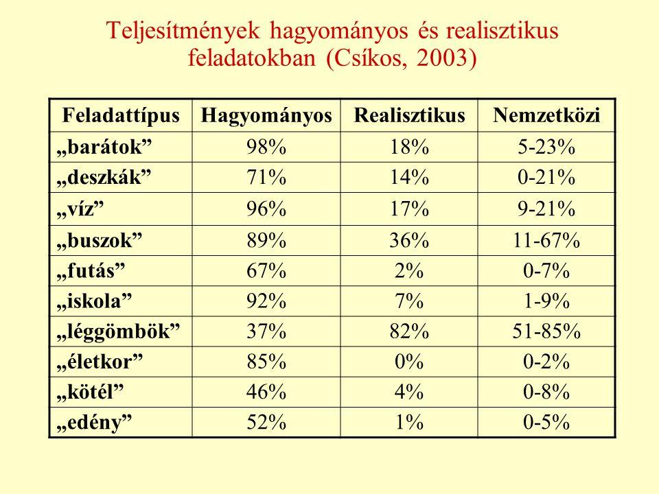 """Teljesítmények hagyományos és realisztikus feladatokban (Csíkos, 2003) FeladattípusHagyományosRealisztikusNemzetközi """"barátok""""98%18%5-23% """"deszkák""""71%"""