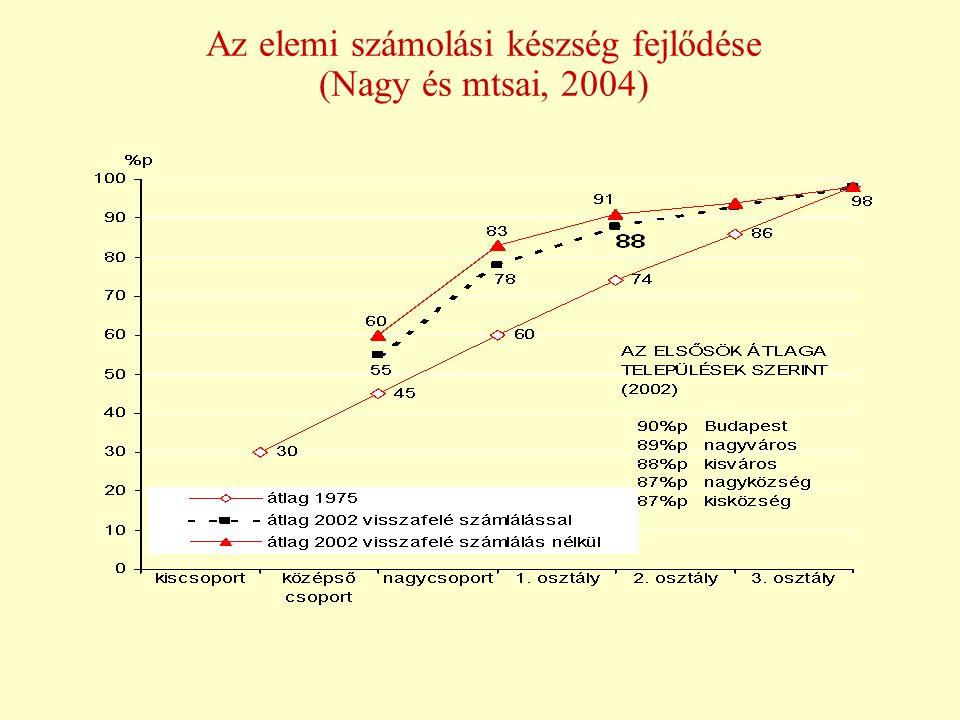 Az elemi számolási készség fejlődése (Nagy és mtsai, 2004)