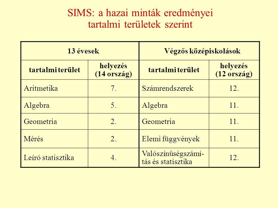 SIMS: a hazai minták eredményei tartalmi területek szerint 13 évesekVégzős középiskolások tartalmi terület helyezés (14 ország) tartalmi terület helye