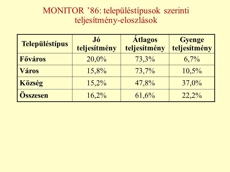 MONITOR '86: településtípusok szerinti teljesítmény-eloszlások Településtípus Jó teljesítmény Átlagos teljesítmény Gyenge teljesítmény Főváros20,0%73,