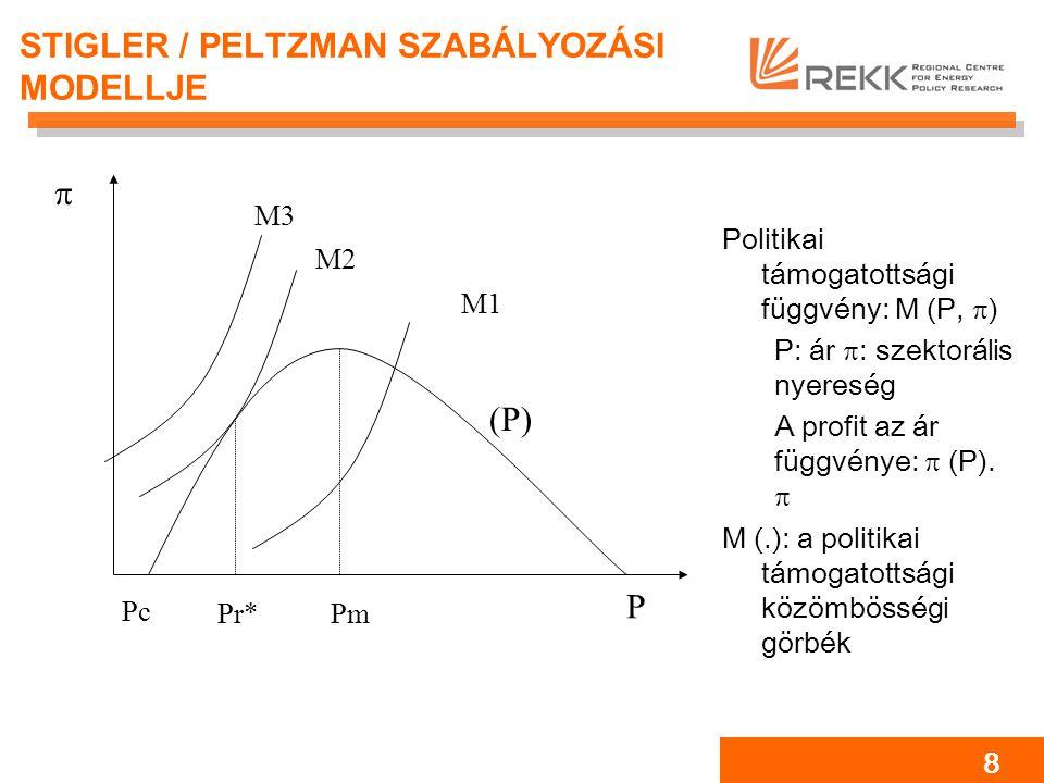 8 STIGLER / PELTZMAN SZABÁLYOZÁSI MODELLJE (P) P  Pc Pr*Pm M1 M3 M2 Politikai támogatottsági függvény: M (P,  ) P: ár  : szektorális nyereség A profit az ár függvénye:  (P).