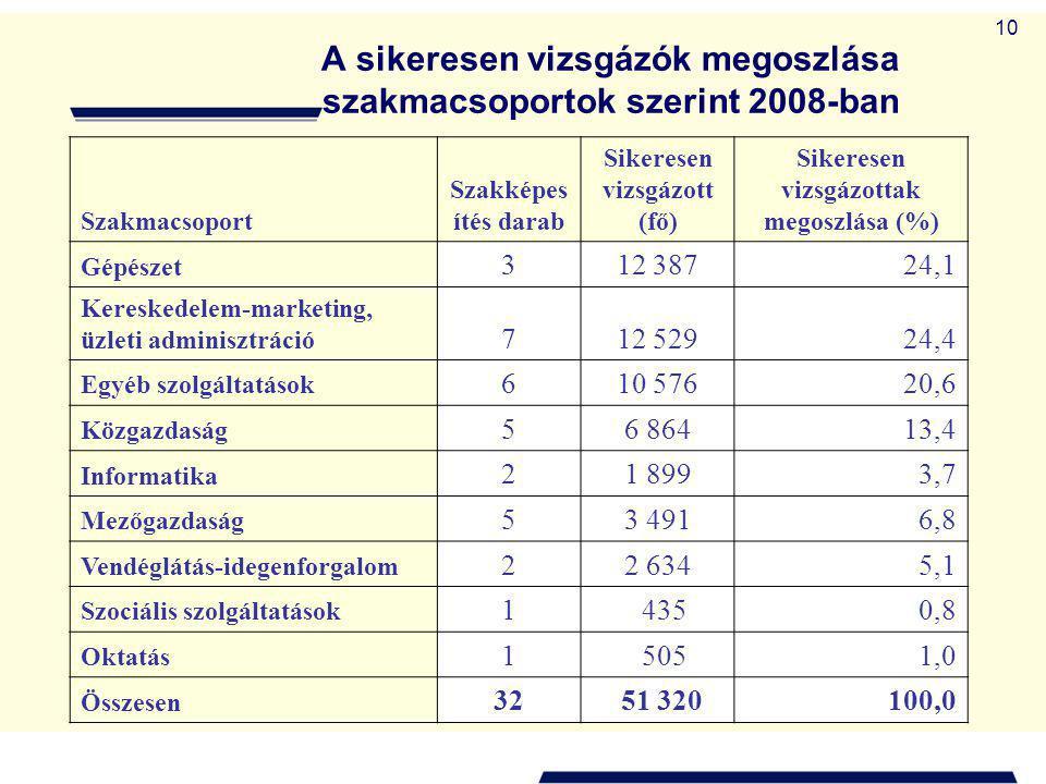 10 A sikeresen vizsgázók megoszlása szakmacsoportok szerint 2008-ban Szakmacsoport Szakképes ítés darab Sikeresen vizsgázott (fő) Sikeresen vizsgázottak megoszlása (%) Gépészet 312 38724,1 Kereskedelem-marketing, üzleti adminisztráció 712 52924,4 Egyéb szolgáltatások 610 57620,6 Közgazdaság 56 86413,4 Informatika 21 8993,7 Mezőgazdaság 53 4916,8 Vendéglátás-idegenforgalom 22 6345,1 Szociális szolgáltatások 1 4350,8 Oktatás 1 5051,0 Összesen 32 51 320 100,0