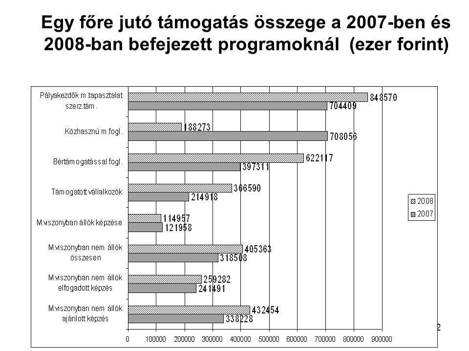 12 Egy főre jutó támogatás összege a 2007-ben és 2008-ban befejezett programoknál (ezer forint)