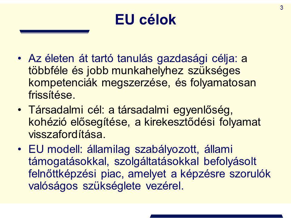 3 EU célok Az életen át tartó tanulás gazdasági célja: a többféle és jobb munkahelyhez szükséges kompetenciák megszerzése, és folyamatosan frissítése.