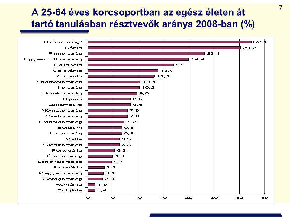 7 A 25-64 éves korcsoportban az egész életen át tartó tanulásban résztvevők aránya 2008-ban (%)