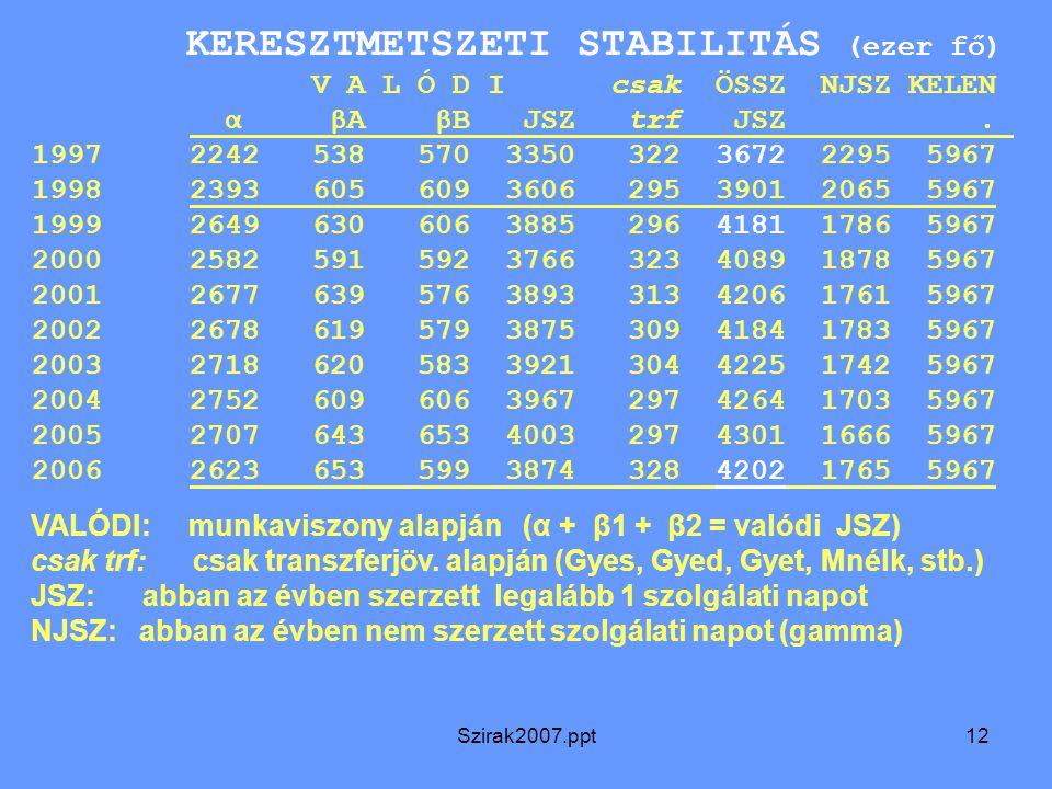 Szirak2007.ppt12 KERESZTMETSZETI STABILITÁS (ezer fő) V A L Ó D I csak ÖSSZ NJSZ KELEN α βA βB JSZ trf JSZ.