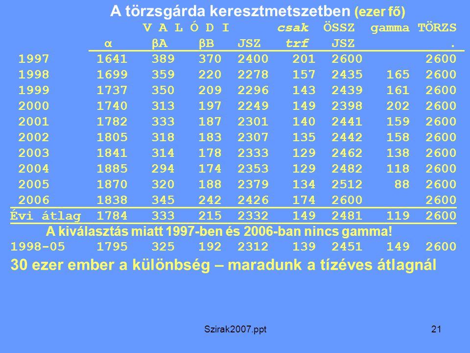 Szirak2007.ppt21 A törzsgárda keresztmetszetben (ezer fő) V A L Ó D I csak ÖSSZ gamma TÖRZS α βA βB JSZ trf JSZ. 1997 1641 389 370 2400 201 2600 2600