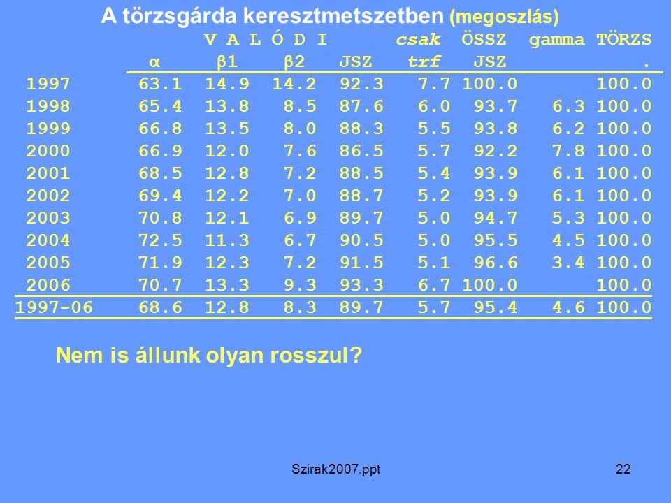 Szirak2007.ppt22 A törzsgárda keresztmetszetben (megoszlás) V A L Ó D I csak ÖSSZ gamma TÖRZS α β1 β2 JSZ trf JSZ. 1997 63.1 14.9 14.2 92.3 7.7 100.0