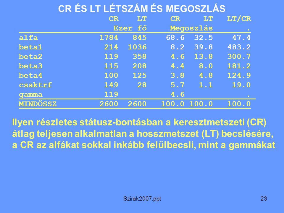 Szirak2007.ppt23 CR ÉS LT LÉTSZÁM ÉS MEGOSZLÁS CR LT CR LT LT/CR Ezer fő Megoszlás. alfa 1784 845 68.6 32.5 47.4 beta1 214 1036 8.2 39.8 483.2 beta2 1
