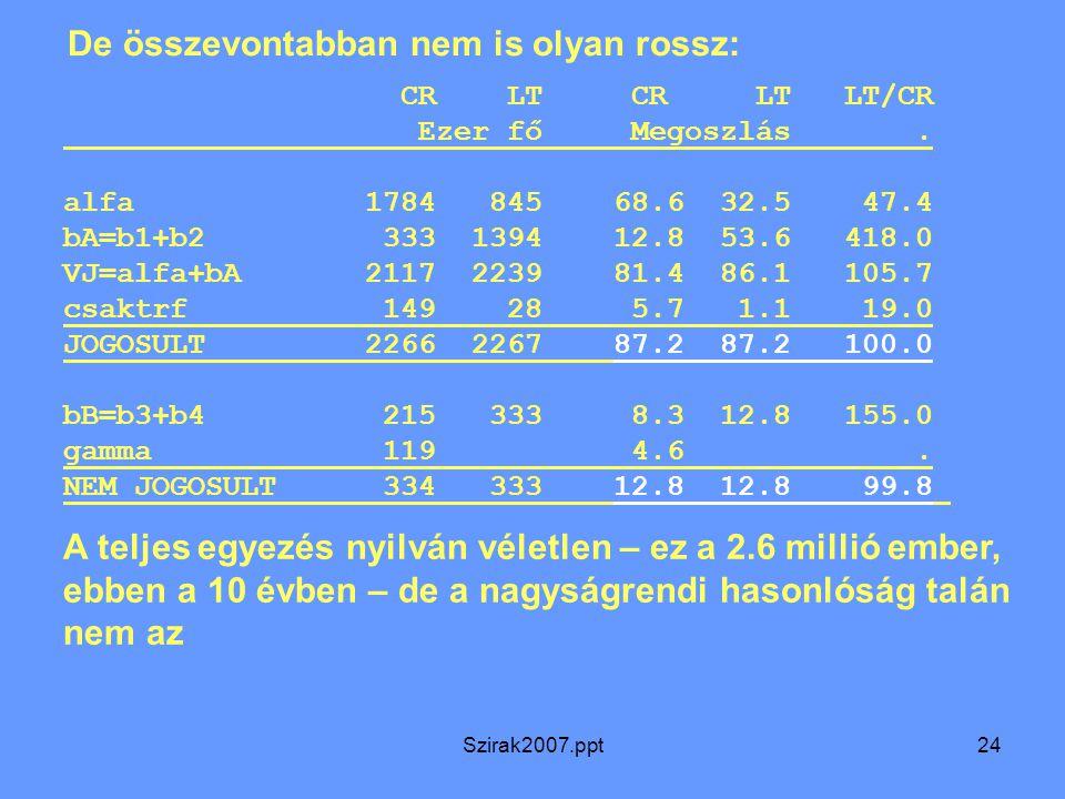 Szirak2007.ppt24 CR LT CR LT LT/CR Ezer fő Megoszlás. alfa 1784 845 68.6 32.5 47.4 bA=b1+b2 333 1394 12.8 53.6 418.0 VJ=alfa+bA 2117 2239 81.4 86.1 10