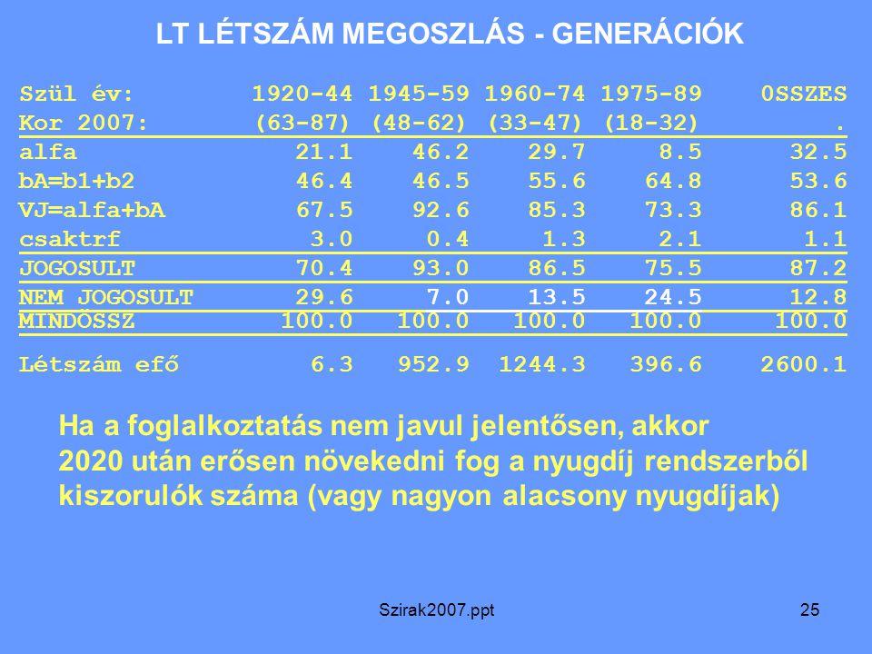 Szirak2007.ppt25 LT LÉTSZÁM MEGOSZLÁS - GENERÁCIÓK Szül év: 1920-44 1945-59 1960-74 1975-89 0SSZES Kor 2007: (63-87) (48-62) (33-47) (18-32). alfa 21.
