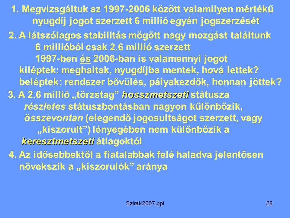 Szirak2007.ppt28 1.Megvizsgáltuk az 1997-2006 között valamilyen mértékű nyugdíj jogot szerzett 6 millió egyén jogszerzését 2.