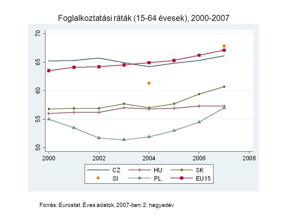 Foglalkoztatási ráták (15-64 évesek), 2000-2007 Forrás: Eurostat. Éves adatok, 2007-ben: 2. negyedév