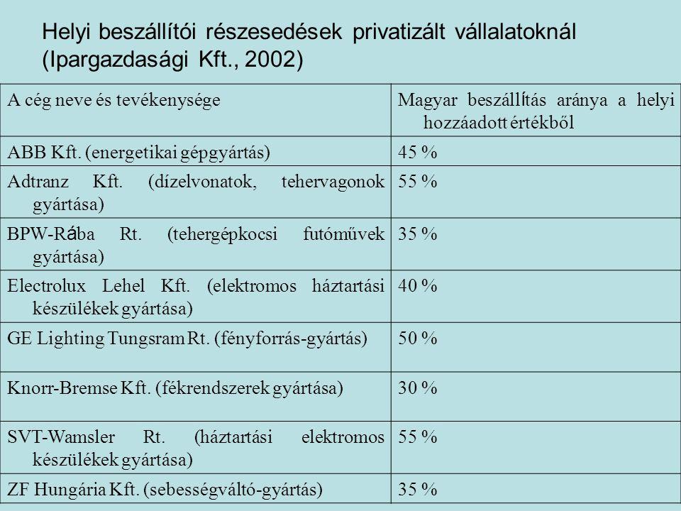 Helyi beszállítói arány zöldmezős beruházásoknál (Ipargazdasági Kft., 2002) A cég neve, tevékenysége A magyar beszáll í tás aránya a hozzáadott értékből Denso Kft.