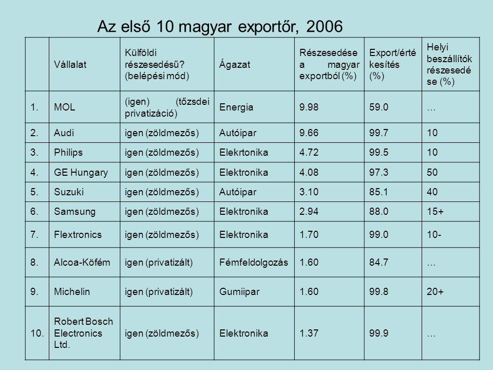 Az első 10 magyar exportőr, 2006 Vállalat Külföldi részesedésű.
