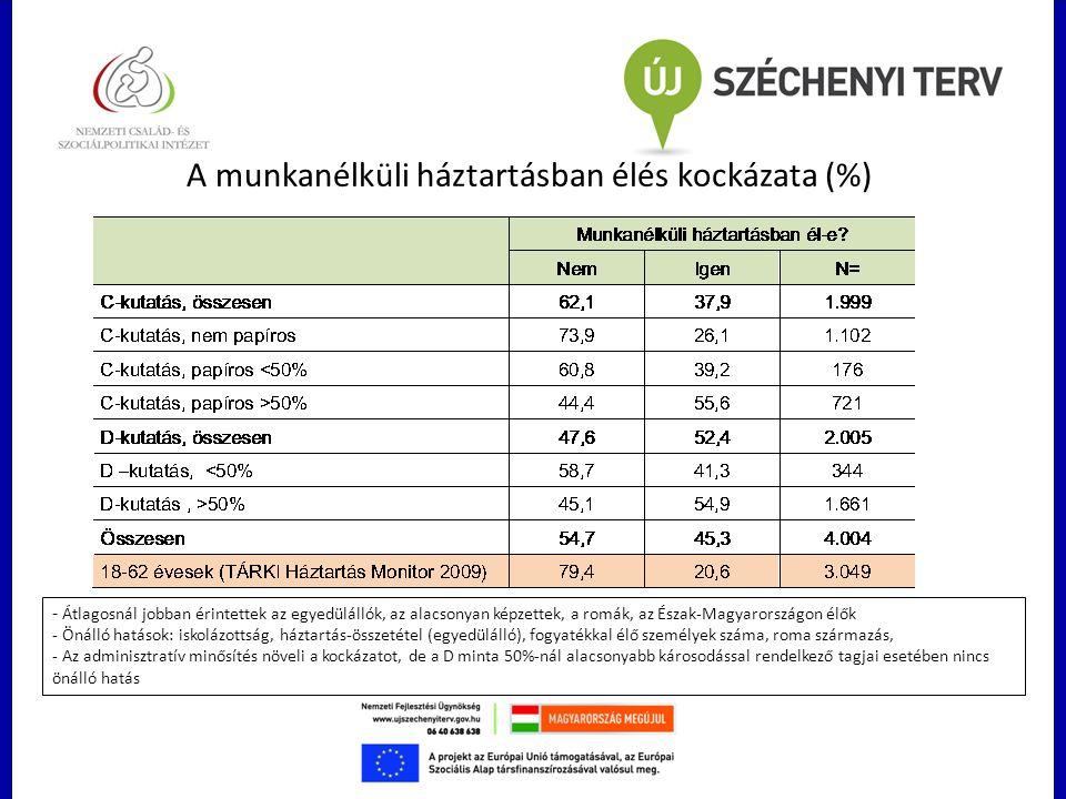 A munkanélküli háztartásban élés kockázata (%) - Átlagosnál jobban érintettek az egyedülállók, az alacsonyan képzettek, a romák, az Észak-Magyarország