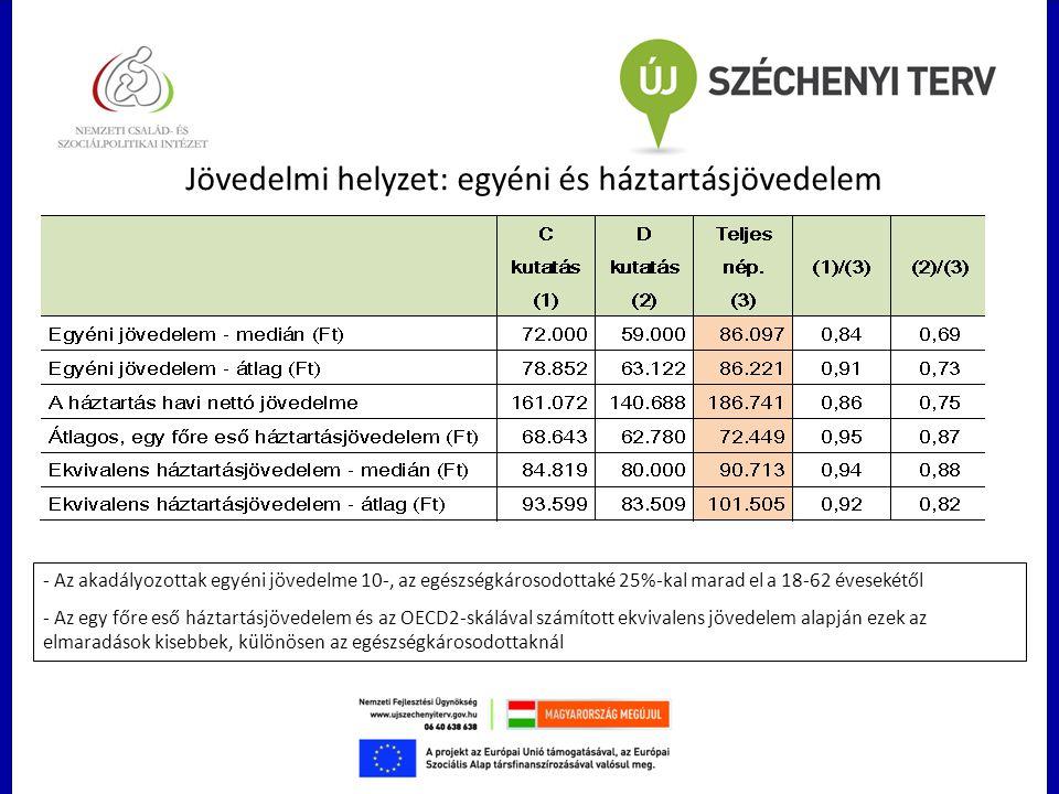 Jövedelmi helyzet: egyéni és háztartásjövedelem - Az akadályozottak egyéni jövedelme 10-, az egészségkárosodottaké 25%-kal marad el a 18-62 évesekétől