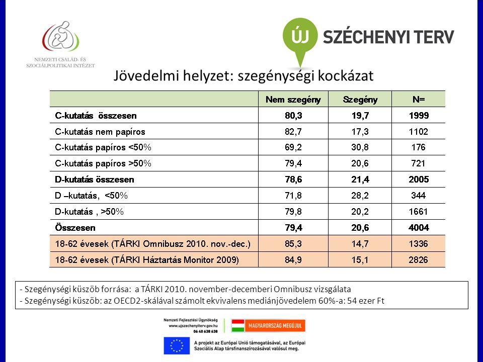 Jövedelmi helyzet: szegénységi kockázat - Szegénységi küszöb forrása: a TÁRKI 2010. november-decemberi Omnibusz vizsgálata - Szegénységi küszöb: az OE