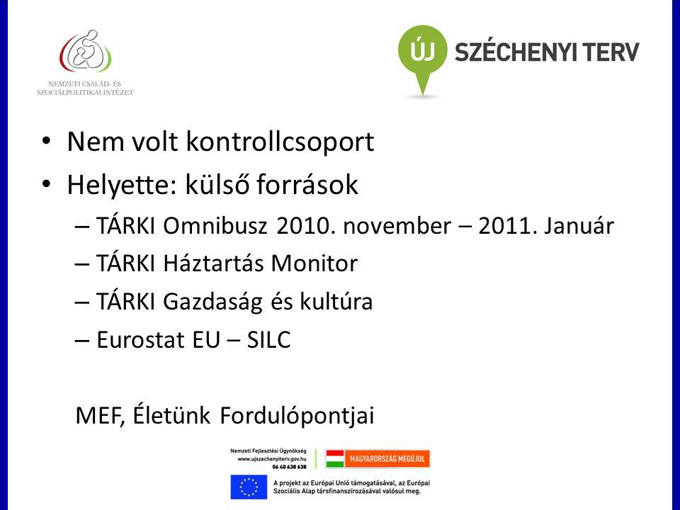 Nem volt kontrollcsoport Helyette: külső források – TÁRKI Omnibusz 2010. november – 2011. Január – TÁRKI Háztartás Monitor – TÁRKI Gazdaság és kultúra