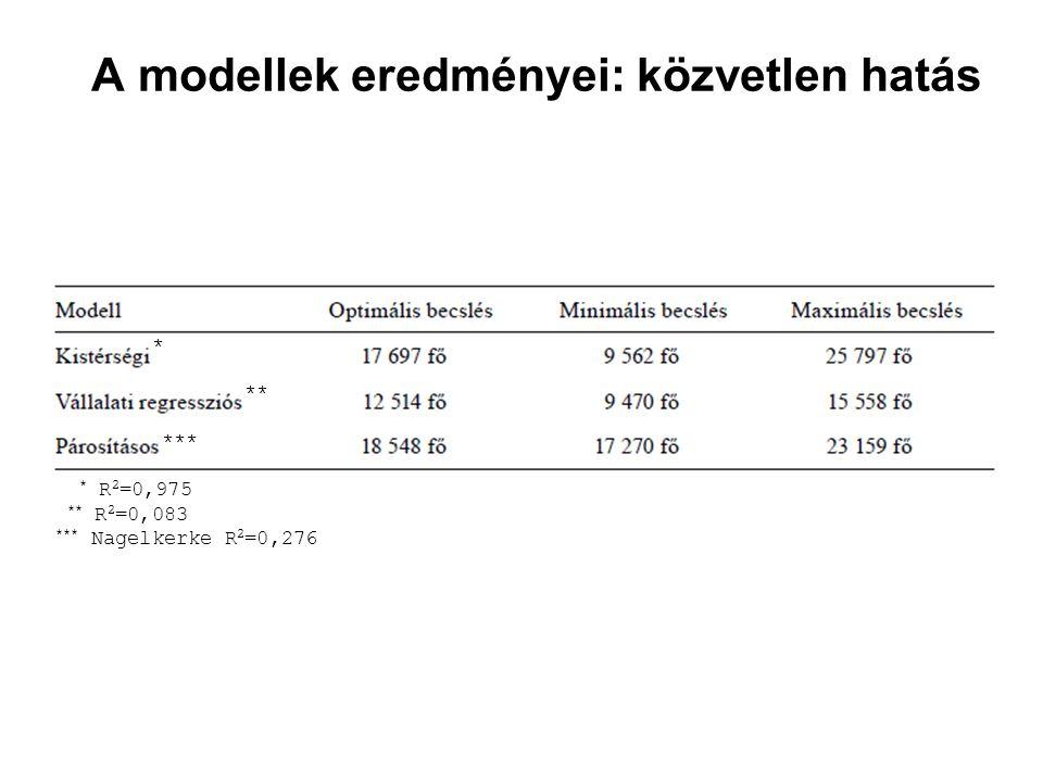 A modellek eredményei: közvetlen hatás * R 2 =0,975 ** R 2 =0,083 *** Nagelkerke R 2 =0,276 * ** ***