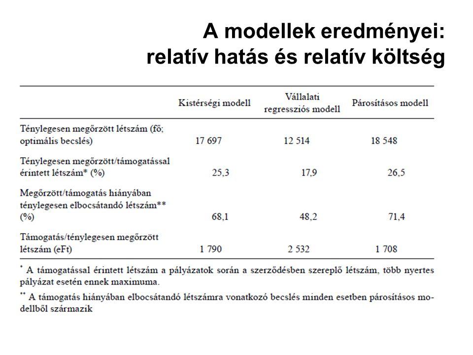 A modellek eredményei: relatív hatás és relatív költség
