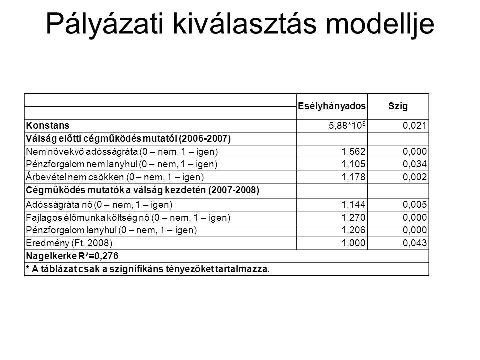 Pályázati kiválasztás modellje EsélyhányadosSzig Konstans5,88*10 8 0,021 Válság előtti cégműködés mutatói (2006-2007) Nem növekvő adósságráta (0 – nem, 1 – igen) 1,5620,000 Pénzforgalom nem lanyhul (0 – nem, 1 – igen) 1,1050,034 Árbevétel nem csökken (0 – nem, 1 – igen) 1,1780,002 Cégműködés mutatók a válság kezdetén (2007-2008) Adósságráta nő (0 – nem, 1 – igen) 1,1440,005 Fajlagos élőmunka költség nő (0 – nem, 1 – igen) 1,2700,000 Pénzforgalom lanyhul (0 – nem, 1 – igen) 1,2060,000 Eredmény (Ft, 2008) 1,000 0,043 Nagelkerke R 2 =0,276 * A táblázat csak a szignifikáns tényezőket tartalmazza.