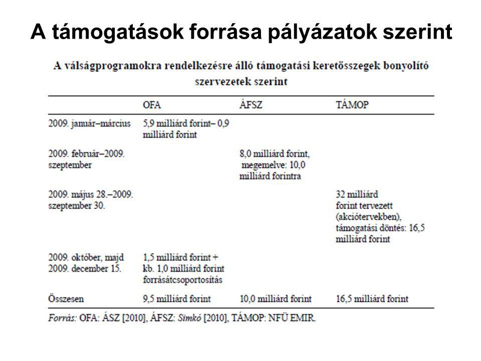 A támogatások forrása pályázatok szerint