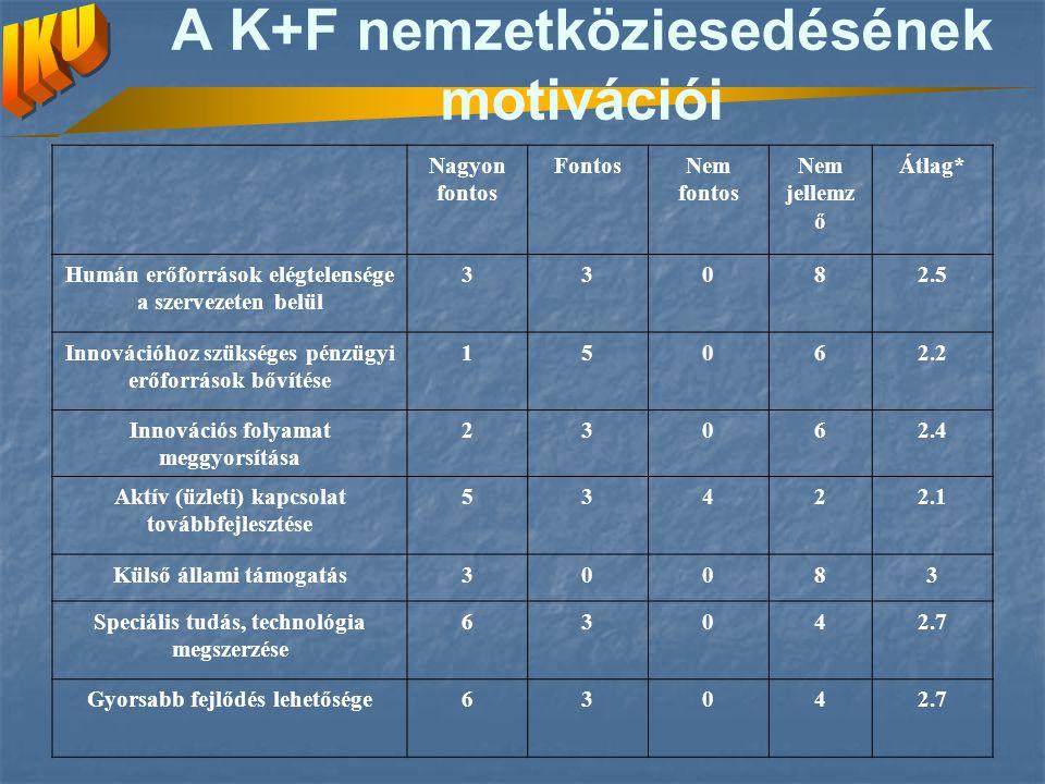 A K+F nemzetköziesedésének motivációi Nagyon fontos FontosNem fontos Nem jellemz ő Átlag* Humán erőforrások elégtelensége a szervezeten belül 33082.5