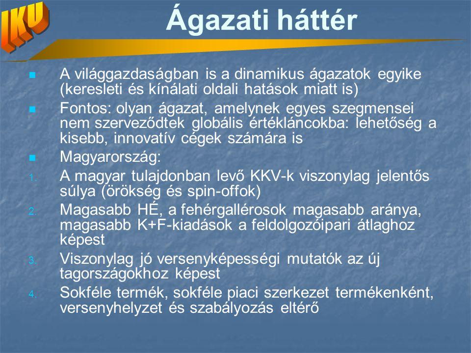 Magyar orvosiműszer-gyártás Magyarországon relatív jelentősége nagy Hagyományok Újabban spin-offok főleg KKV-k hazai tulajdon dominanciája KKV-k erősen versenyképesek