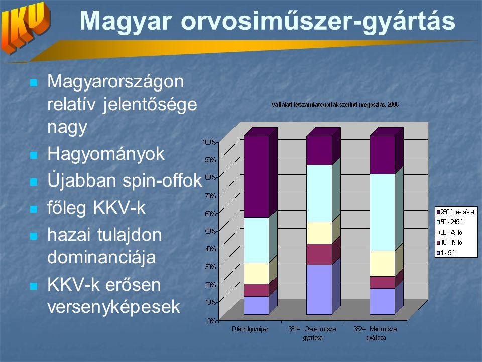 Magyar orvosiműszer-gyártás Magyarországon relatív jelentősége nagy Hagyományok Újabban spin-offok főleg KKV-k hazai tulajdon dominanciája KKV-k erőse