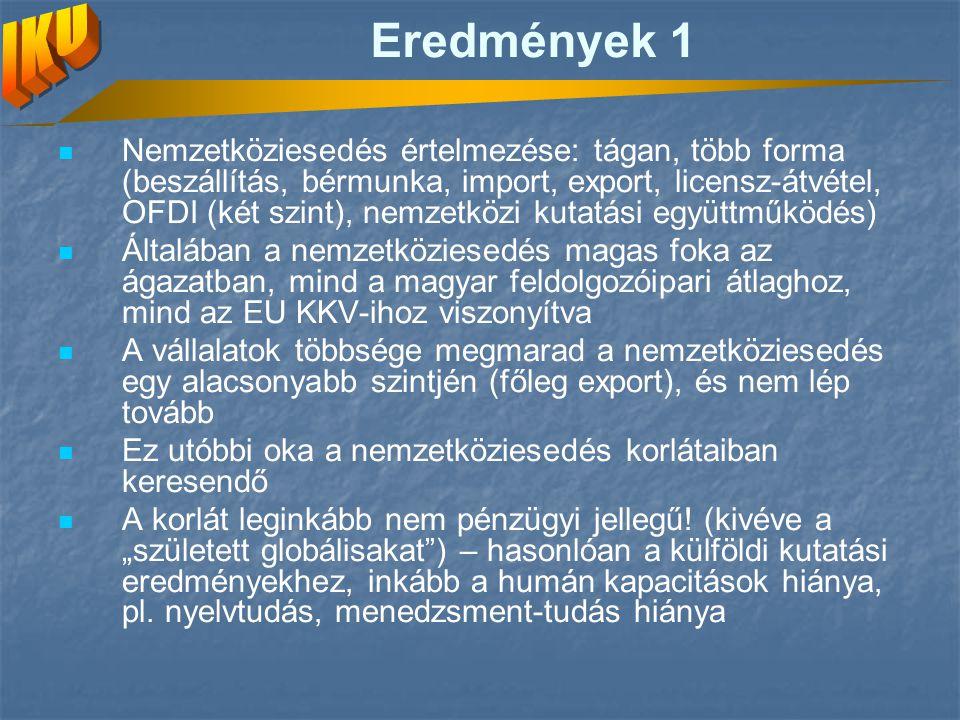 Eredmények 1 Nemzetköziesedés értelmezése: tágan, több forma (beszállítás, bérmunka, import, export, licensz-átvétel, OFDI (két szint), nemzetközi kut