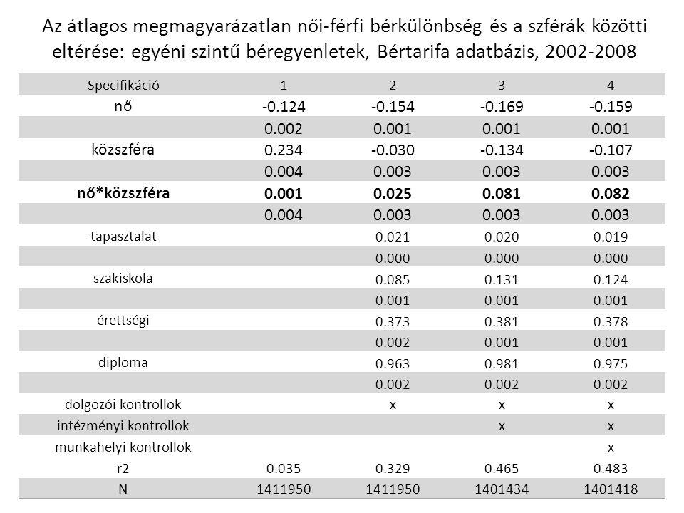 Az átlagos megmagyarázatlan női-férfi bérkülönbség és a szférák közötti eltérése: egyéni szintű béregyenletek, Bértarifa adatbázis, 2002-2008 Specifik