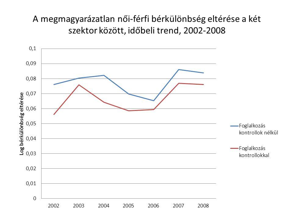 A megmagyarázatlan női-férfi bérkülönbség eltérése a két szektor között, időbeli trend, 2002-2008