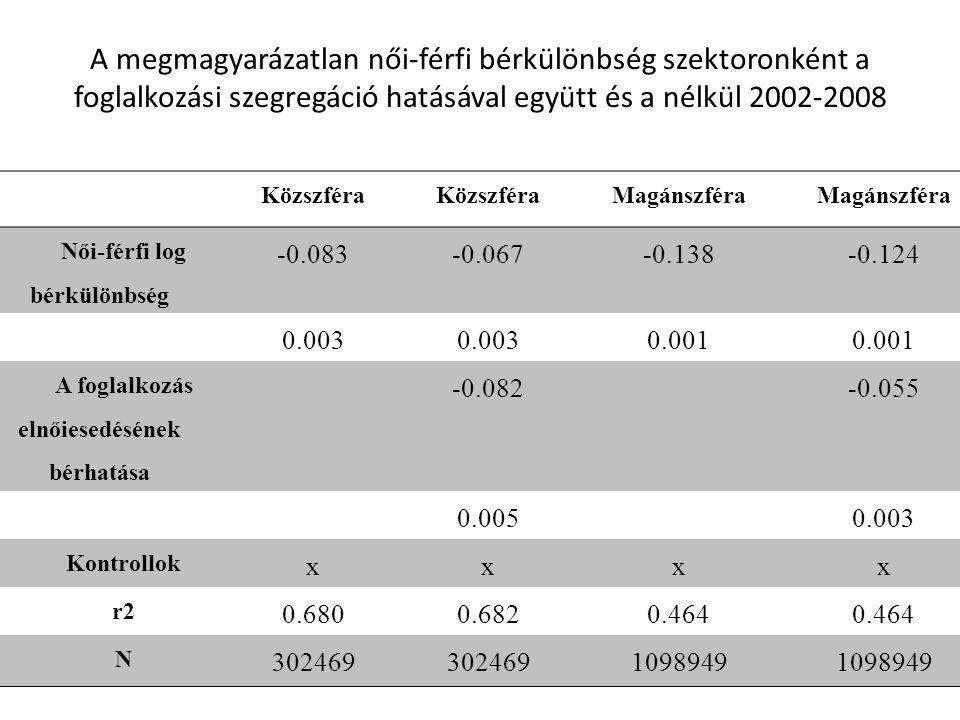 A megmagyarázatlan női-férfi bérkülönbség szektoronként a foglalkozási szegregáció hatásával együtt és a nélkül 2002-2008 Közszféra Magánszféra Női-fé