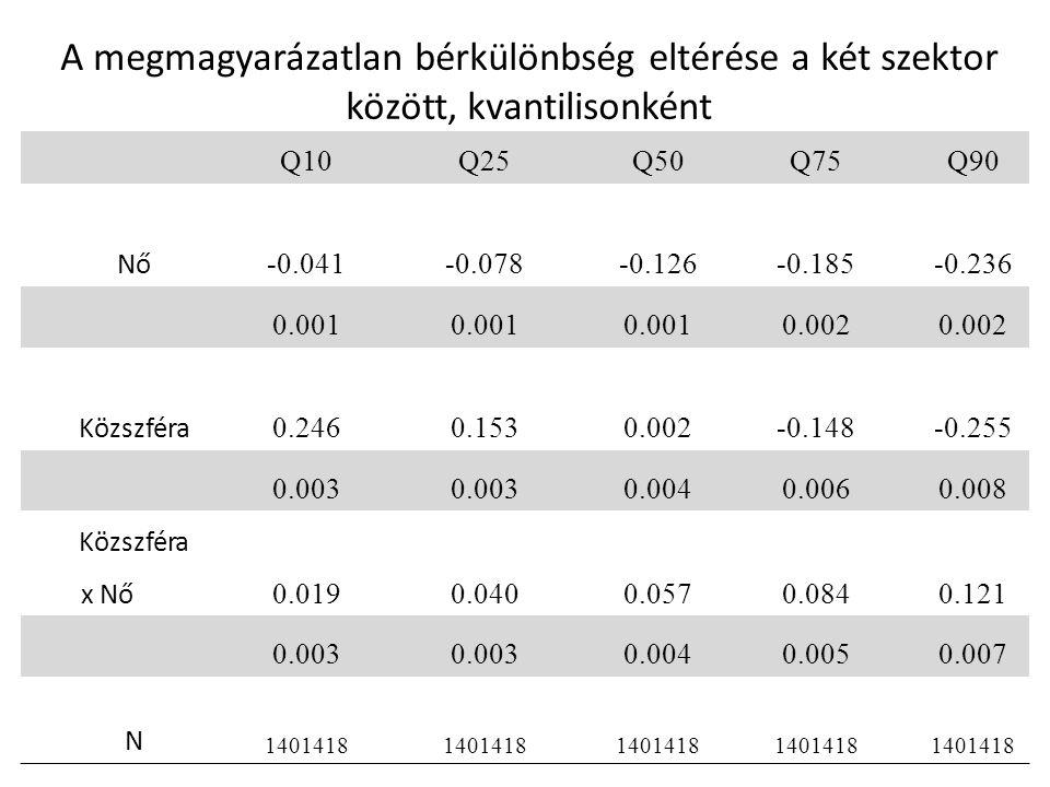 A megmagyarázatlan bérkülönbség eltérése a két szektor között, kvantilisonként Q10Q25Q50Q75Q90 Nő -0.041-0.078-0.126-0.185-0.236 0.001 0.002 Közszféra