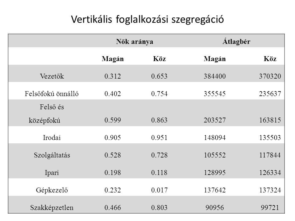 Vertikális foglalkozási szegregáció Nők arányaÁtlagbér MagánKözMagánKöz Vezetők0.3120.653384400370320 Felsőfokú önnálló0.4020.754355545235637 Felső és