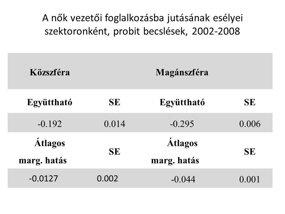 A nők vezetői foglalkozásba jutásának esélyei szektoronként, probit becslések, 2002-2008 KözszféraMagánszféra EgyütthatóSEEgyütthatóSE -0.1920.014-0.2