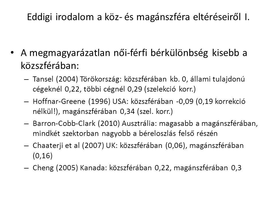 Eddigi irodalom a köz- és magánszféra eltéréseiről I. A megmagyarázatlan női-férfi bérkülönbség kisebb a közszférában: – Tansel (2004) Törökország: kö