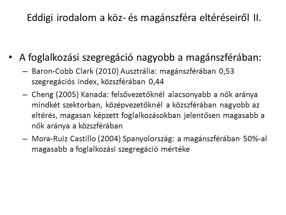 Eddigi irodalom a köz- és magánszféra eltéréseiről II. A foglalkozási szegregáció nagyobb a magánszférában: – Baron-Cobb Clark (2010) Ausztrália: magá