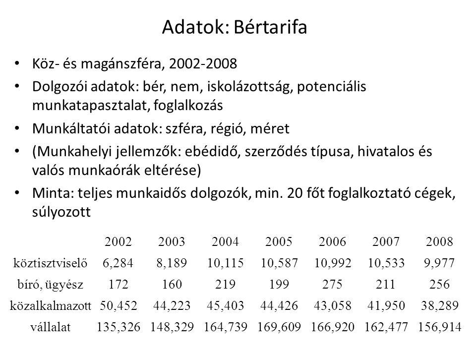 Adatok: Bértarifa Köz- és magánszféra, 2002-2008 Dolgozói adatok: bér, nem, iskolázottság, potenciális munkatapasztalat, foglalkozás Munkáltatói adato