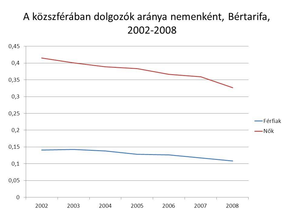 A közszférában dolgozók aránya nemenként, Bértarifa, 2002-2008